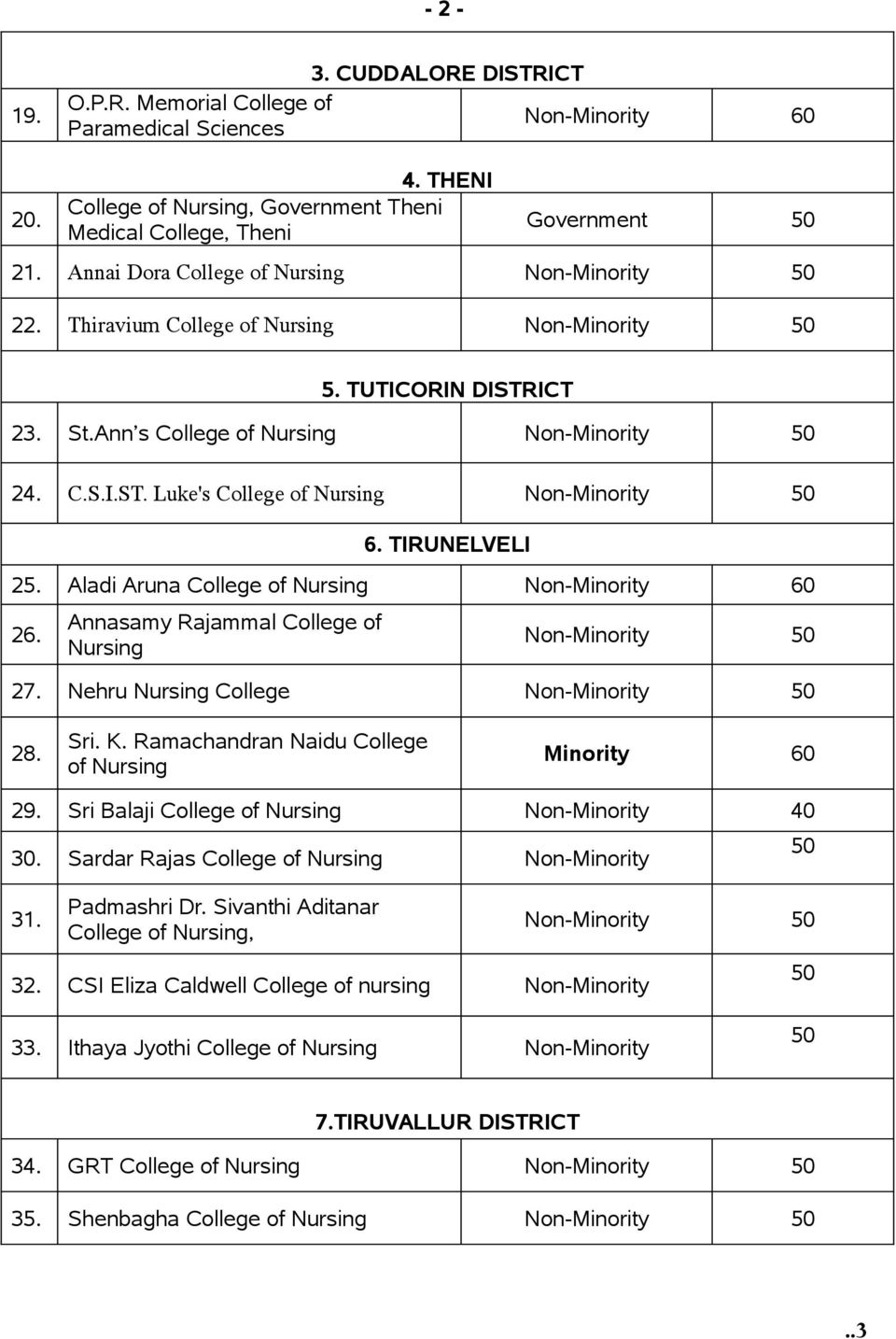 Aladi Aruna College of Nursing 60 26. Annasamy Rajammal College of Nursing 27. Nehru Nursing College 28. Sri. K. Ramachandran Naidu College of Nursing Minority 60 29. Sri Balaji College of Nursing 30.