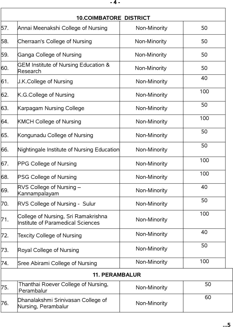 PPG College of Nursing 68. PSG College of Nursing 69. RVS College of Nursing Kannampalayam 70. RVS College of Nursing - Sulur 71.