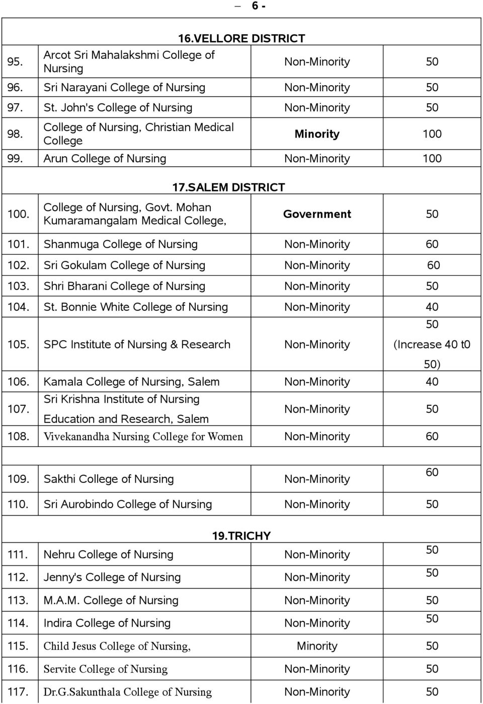 Shri Bharani College of Nursing 104. St. Bonnie White College of Nursing 105. SPC Institute of Nursing & Research (Increase t0 ) 106. Kamala College of Nursing, Salem 107.