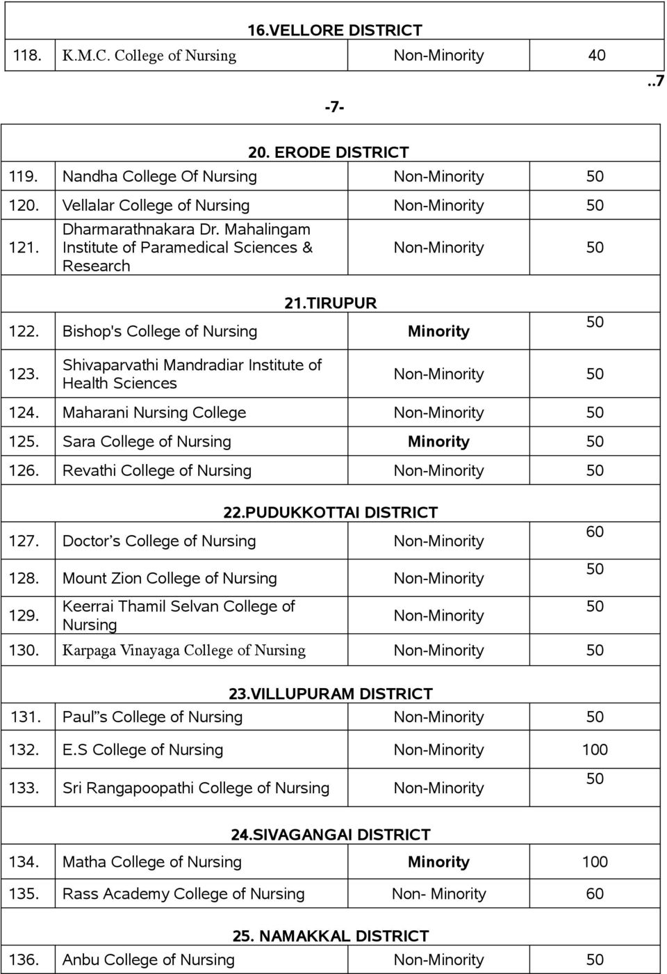 Maharani Nursing College 125. Sara College of Nursing Minority 126. Revathi College of Nursing 22.PUDUKKOTTAI DISTRICT 127. Doctor s College of Nursing 128. Mount Zion College of Nursing 60 129.