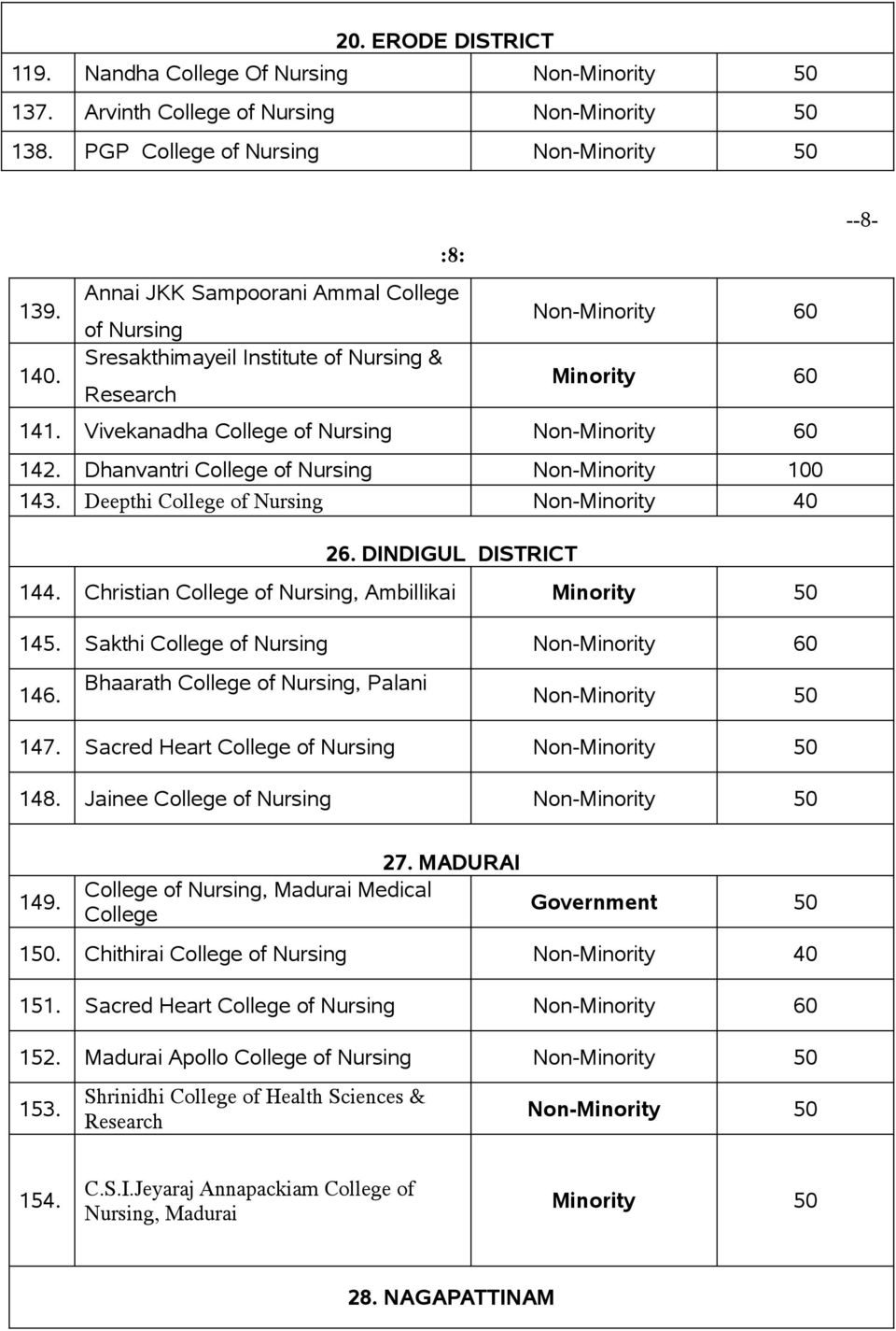 Christian College of Nursing, Ambillikai Minority 145. Sakthi College of Nursing 60 146. Bhaarath College of Nursing, Palani 147. Sacred Heart College of Nursing 148. Jainee College of Nursing 149.
