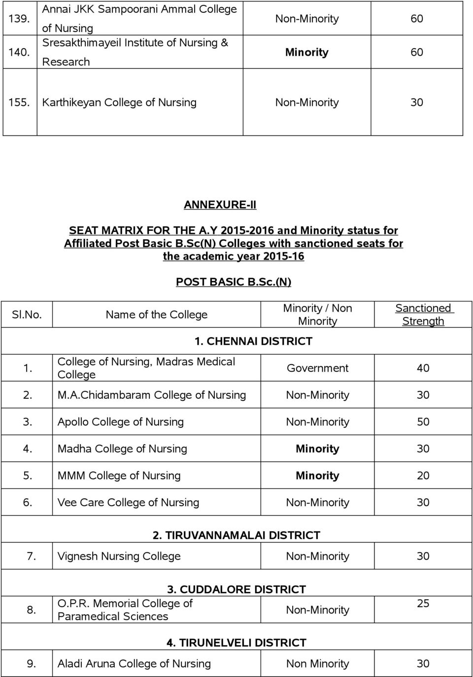 CHENNAI DISTRICT Minority / Non Minority Sanctioned Strength Government 2. M.A.Chidambaram College of Nursing 30 3. Apollo College of Nursing 4. Madha College of Nursing Minority 30 5.