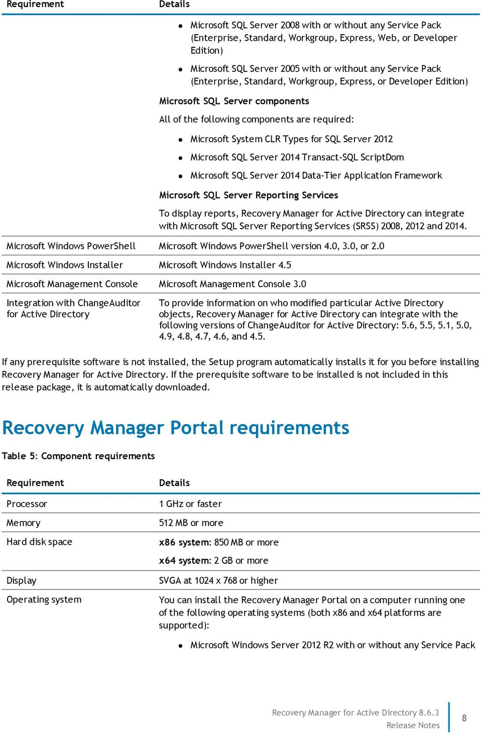 2012 Microsoft SQL Server 2014 Transact-SQL ScriptDom Microsoft SQL Server 2014 Data-Tier Application Framework Microsoft SQL Server Reporting Services To display reports, Recovery Manager for Active