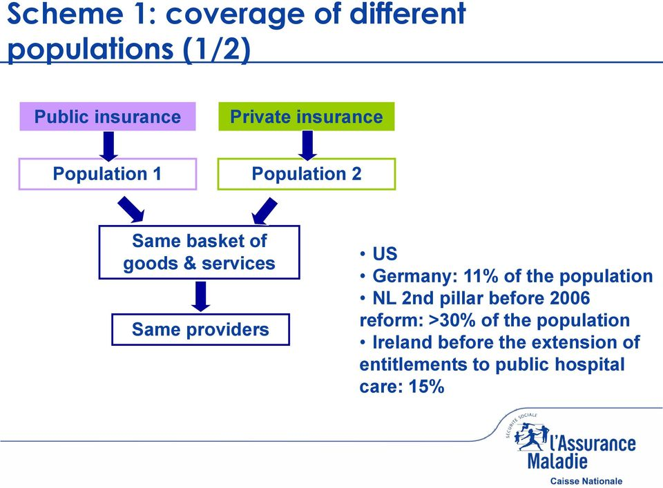 providers US Germany: 11% of the population NL 2nd pillar before 2006 reform: