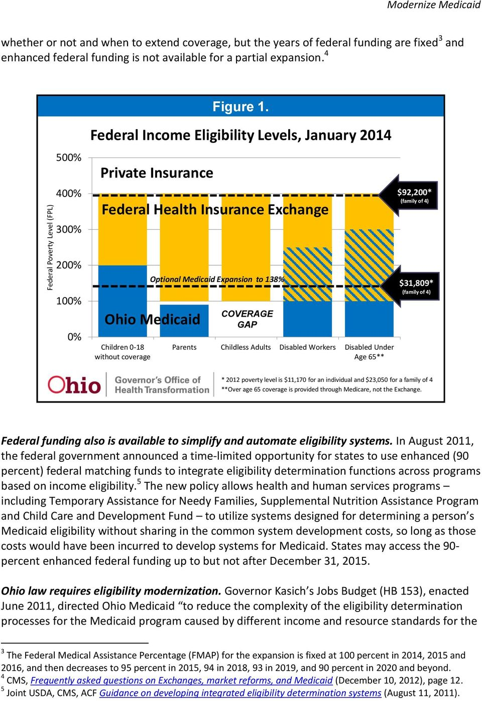 500% 400% 300% Federal Income Eligibility Levels, January 2014 Private Insurance Federal Health Insurance Exchange $92,200* (family of 4) 200% 100% 0% Ohio Medicaid Children 0-18 without coverage
