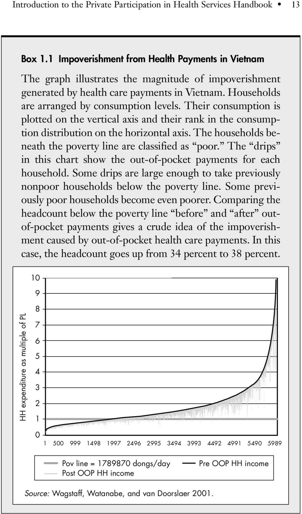 Their consumption is plotted on the vertical axis and their rank in the consumption distribution on the horizontal axis. The households beneath the poverty line are classified as poor.