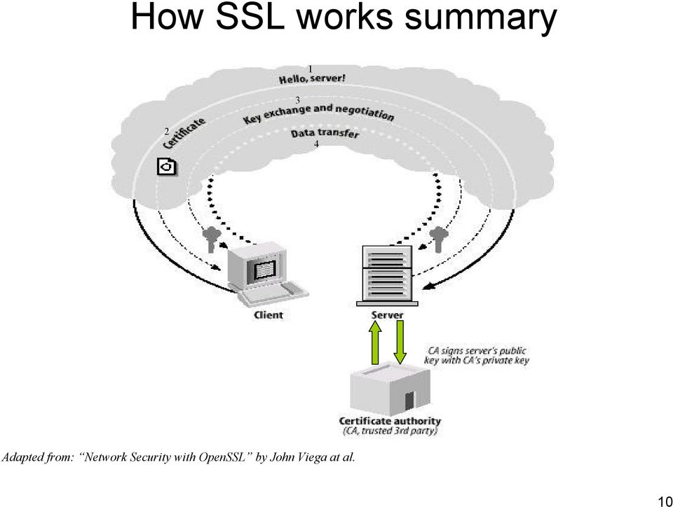 Network Security with
