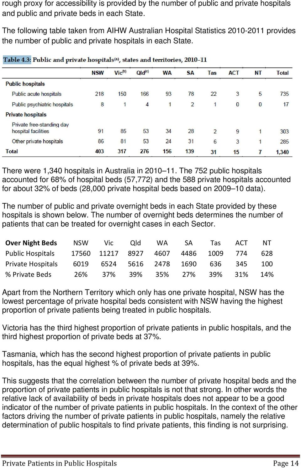 The 752 public hospitals accounted for 68% of hospital beds (57,772) and the 588 private hospitals accounted for about 32% of beds (28,000 private hospital beds based on 2009 10 data).