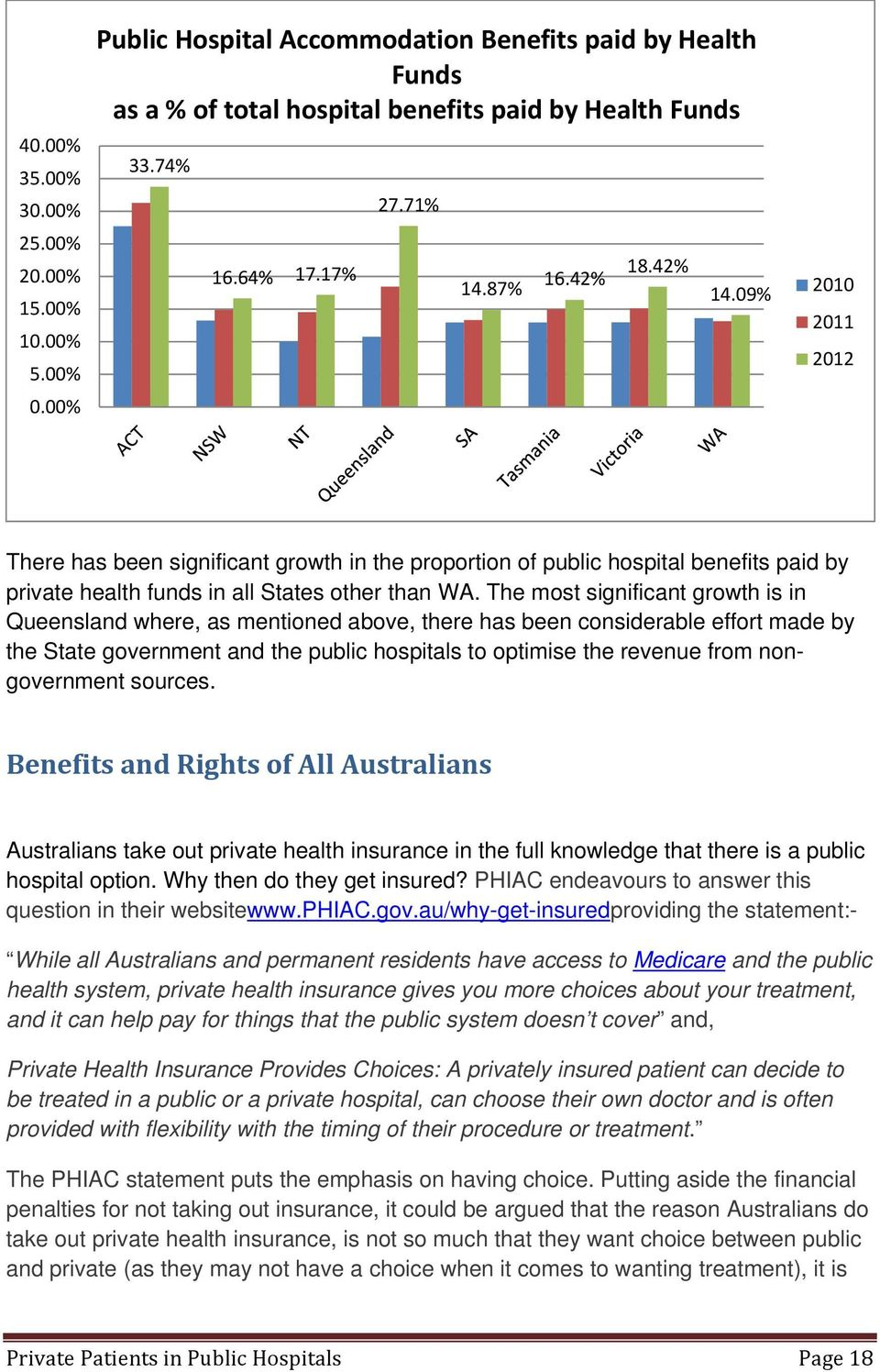 The most significant growth is in Queensland where, as mentioned above, there has been considerable effort made by the State government and the public hospitals to optimise the revenue from