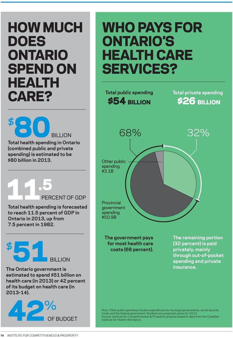 Other public spending $3.1B 68% 32% 11.5 PERCENT OF GDP Total health spending is forecasted to reach 11.5 percent of GDP in Ontario in 2013, up from 7.5 percent in 1982.