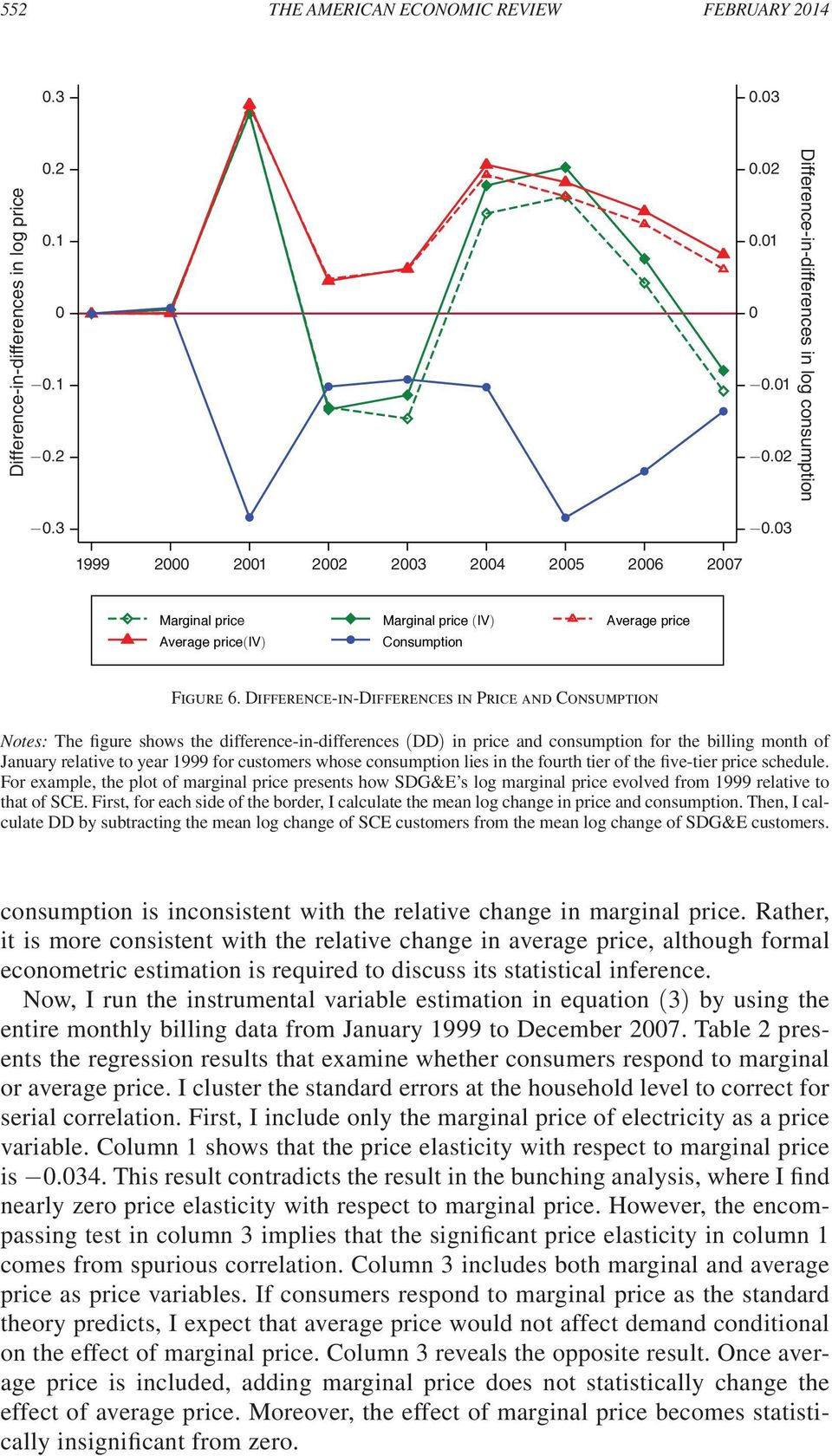 Difference-in-Differences in Price and Consumption Notes: The figure shows the difference-in-differences (DD) in price and consumption for the billing month of January relative to year 1999 for