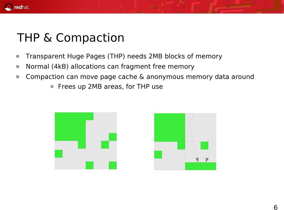 fragment free memory Compaction can move page cache &