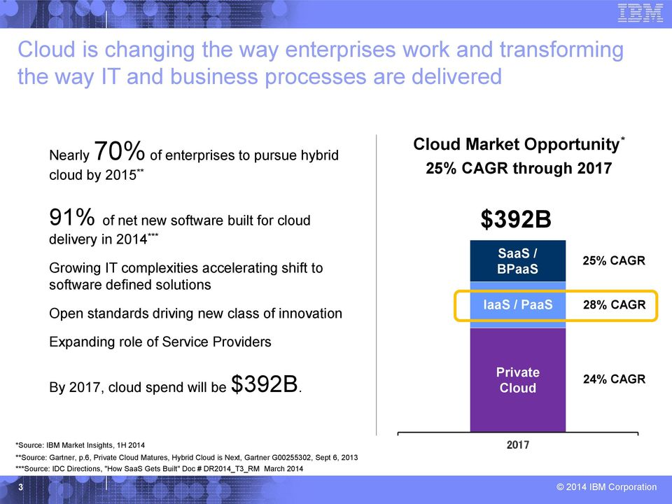 class of innovation Expanding role of Service Providers By 2017, cloud spend will be $392B.