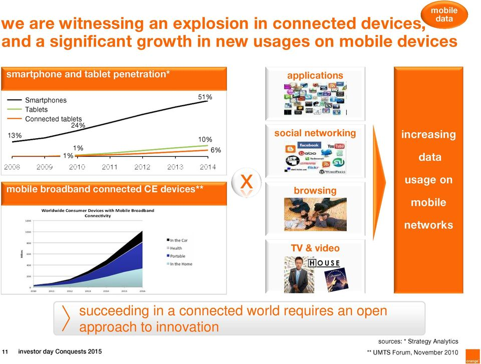 increasing data mobile broadband connected CE devices** browsing TV & video usage on mobile networks 11 investor day Conquests
