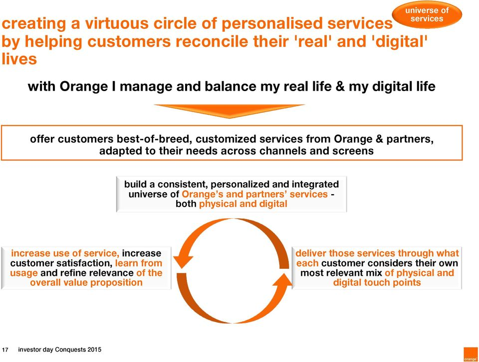 integrated universe of Orange s and partners services - both physical and digital increase use of service, increase customer satisfaction, learn from usage and refine relevance of