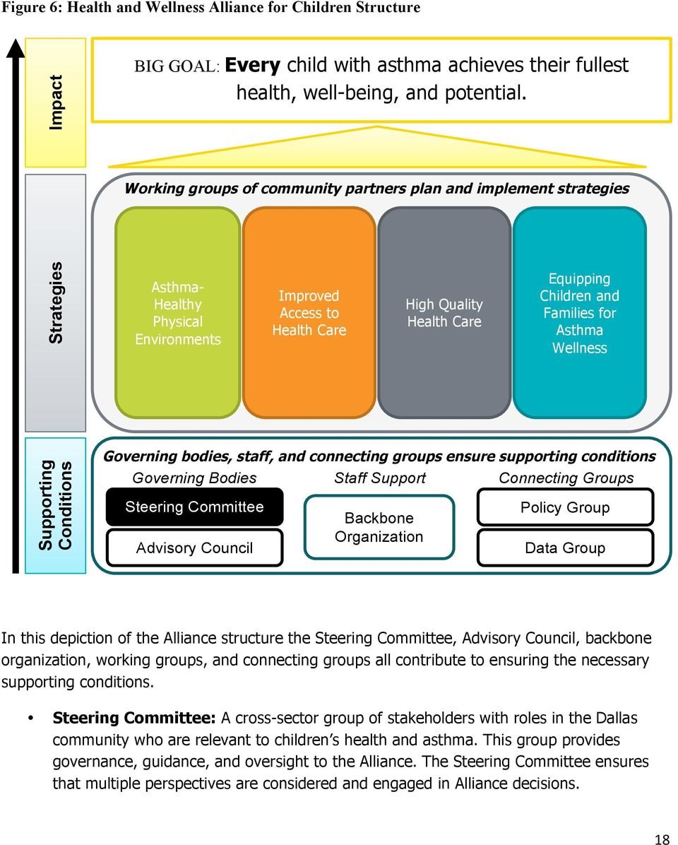 Asthma Wellness Supporting Conditions Governing bodies, staff, and connecting groups ensure supporting conditions Governing Bodies Staff Support Connecting Groups Steering Committee Advisory Council