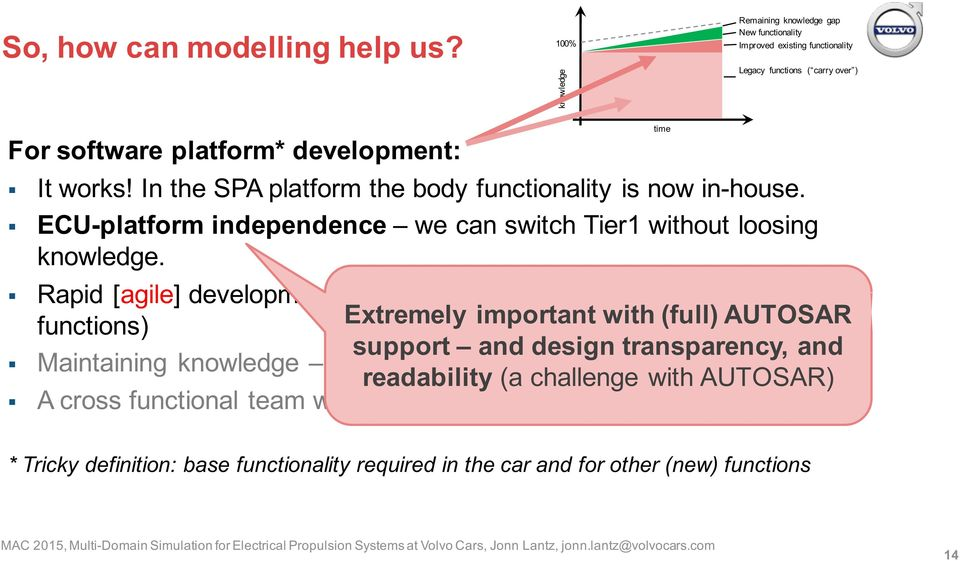 In the SPA platform the body functionality is now in-house. ECU-platform independence we can switch Tier1 without loosing knowledge. Rapid [agile] development is possible.