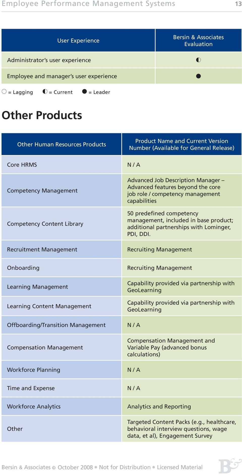 Advanced features beyond the core job role / competency management capabilities 50 predefined competency management, included in base product; additional partnerships with Lominger, PDI, DDI.