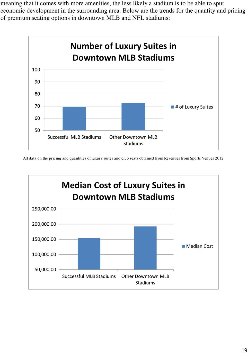 90 80 70 # of Luxury Suites 60 50 Successful MLB Other Downtown MLB All data on the pricing and quantities of luxury suites and club seats obtained from
