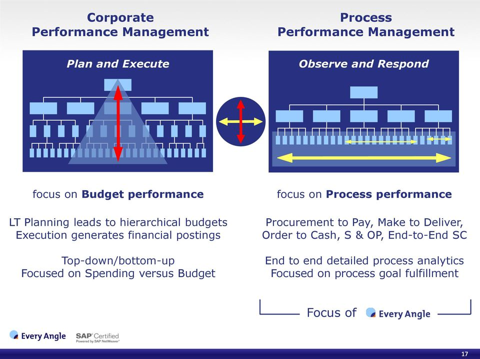 Top-down/bottom-up Focused on Spending versus Budget focus on Process performance Procurement to Pay, Make to