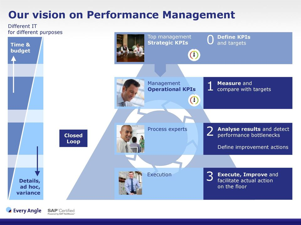 targets Closed Loop Process experts 2 Analyse results and detect performance bottlenecks Define
