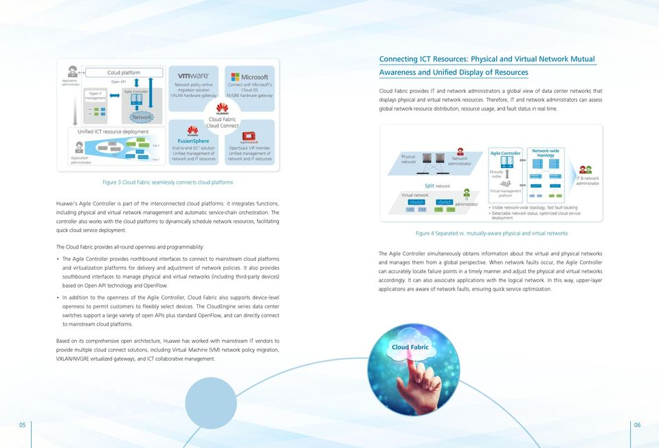 Figure 3 Cloud Fabric seamlessly connects cloud platforms Huawei's Agile Controller is part of the interconnected cloud platforms: it integrates functions, including physical and virtual network
