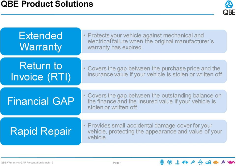 Covers the gap between the purchase price and the insurance value if your vehicle is stolen or written off Covers the gap between the