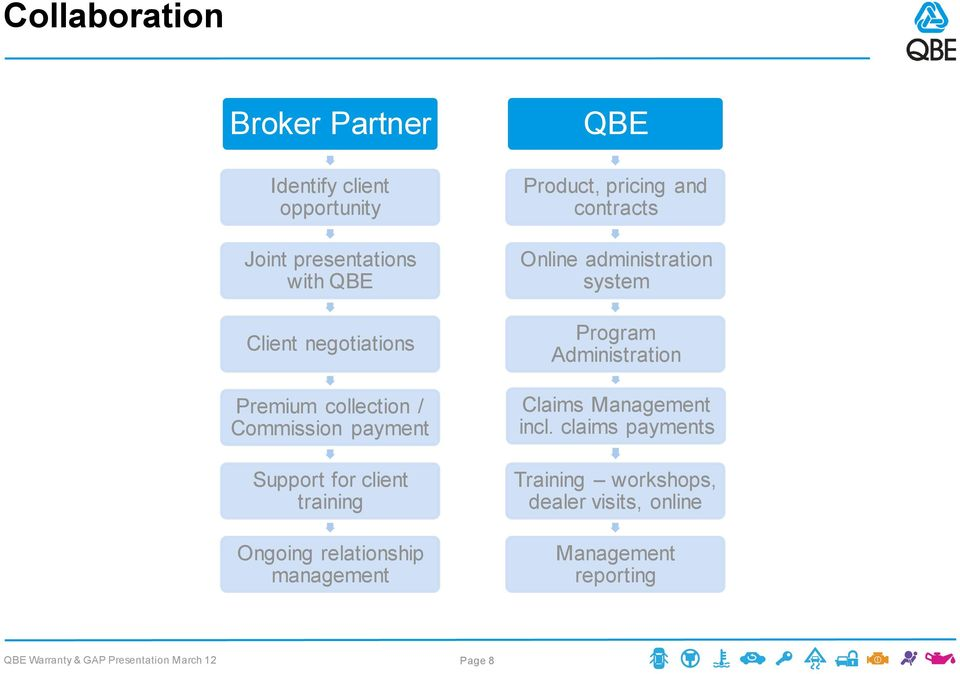 relationship management QBE Product, pricing and contracts Online administration system Program