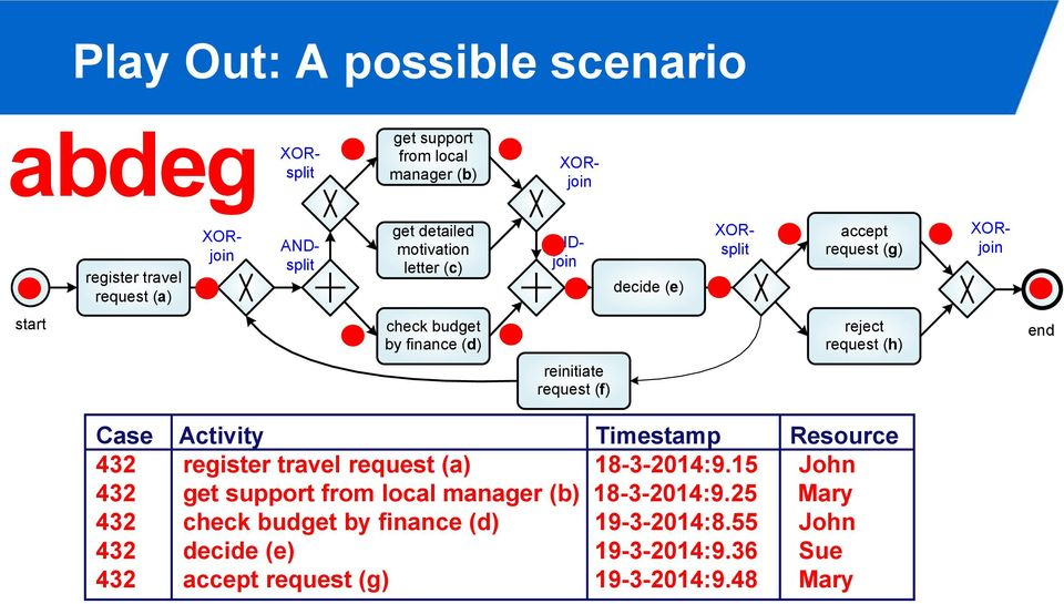 XORsplit XORjoin end Case Activity Timestamp Resource 432 register travel request (a) 18-3-2014:9.