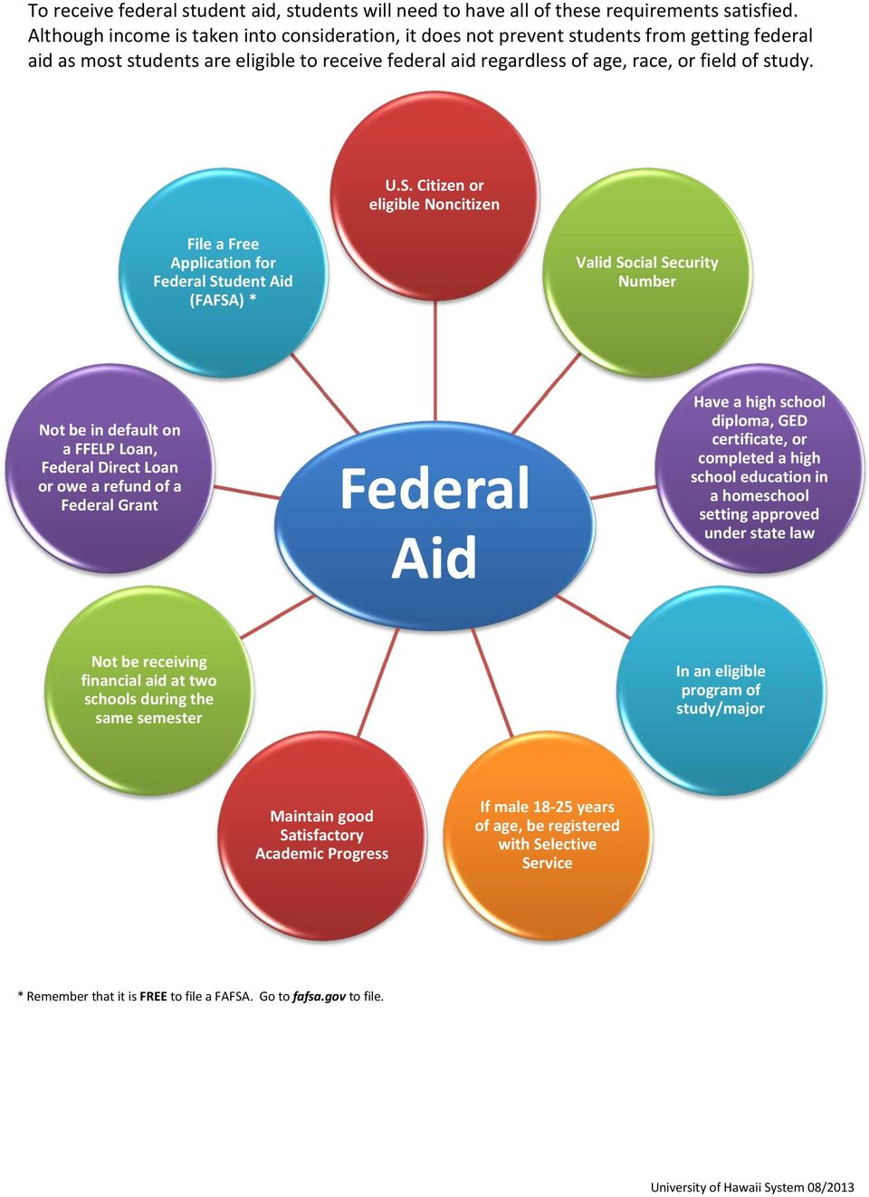 Citizen or eligible Noncitizen File a Free Application for Federal Student Aid (FAFSA) * Valid Social Security Number Not be in default on a FFELP Loan, Federal Direct Loan or owe a refund of a