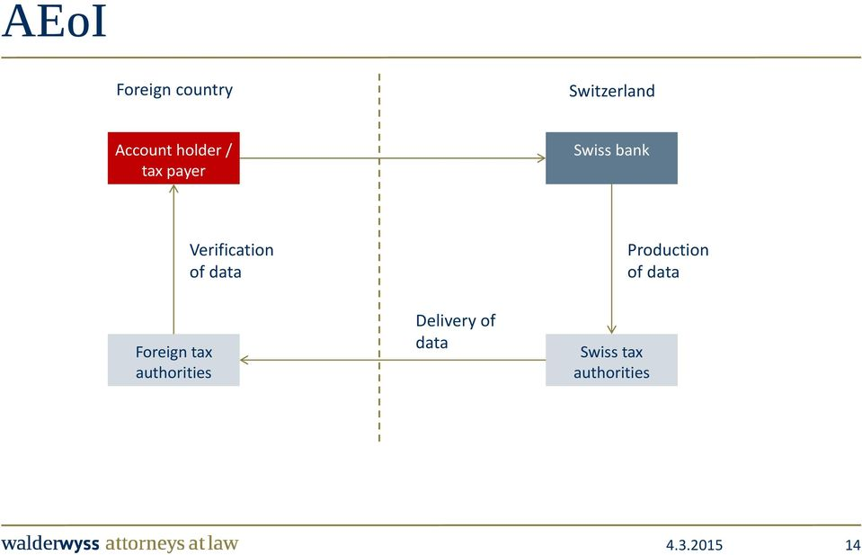 of data Production of data Foreign tax