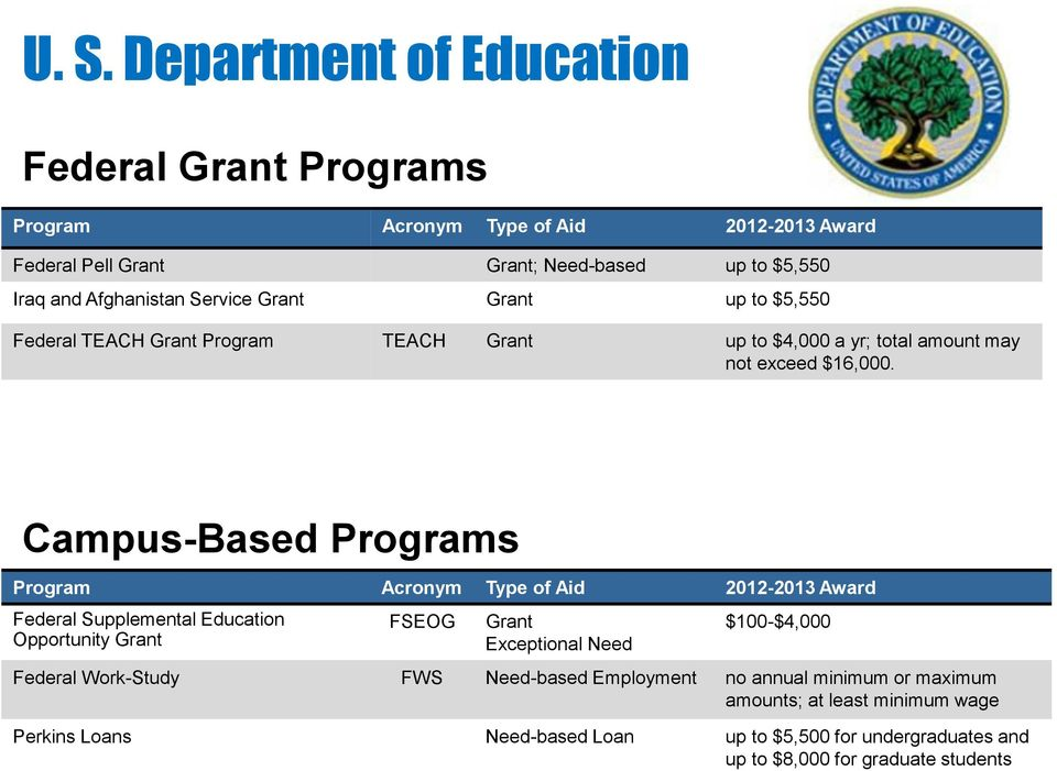 Campus-Based Programs Program Acronym Type of Aid 2012-2013 Award Federal Supplemental Education Opportunity Grant FSEOG Grant Exceptional Need $100-$4,000 Federal