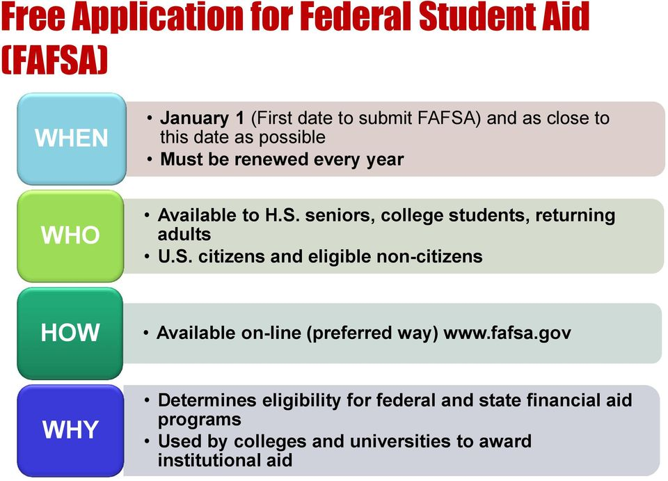 S. citizens and eligible non-citizens HOW Available on-line (preferred way www.fafsa.