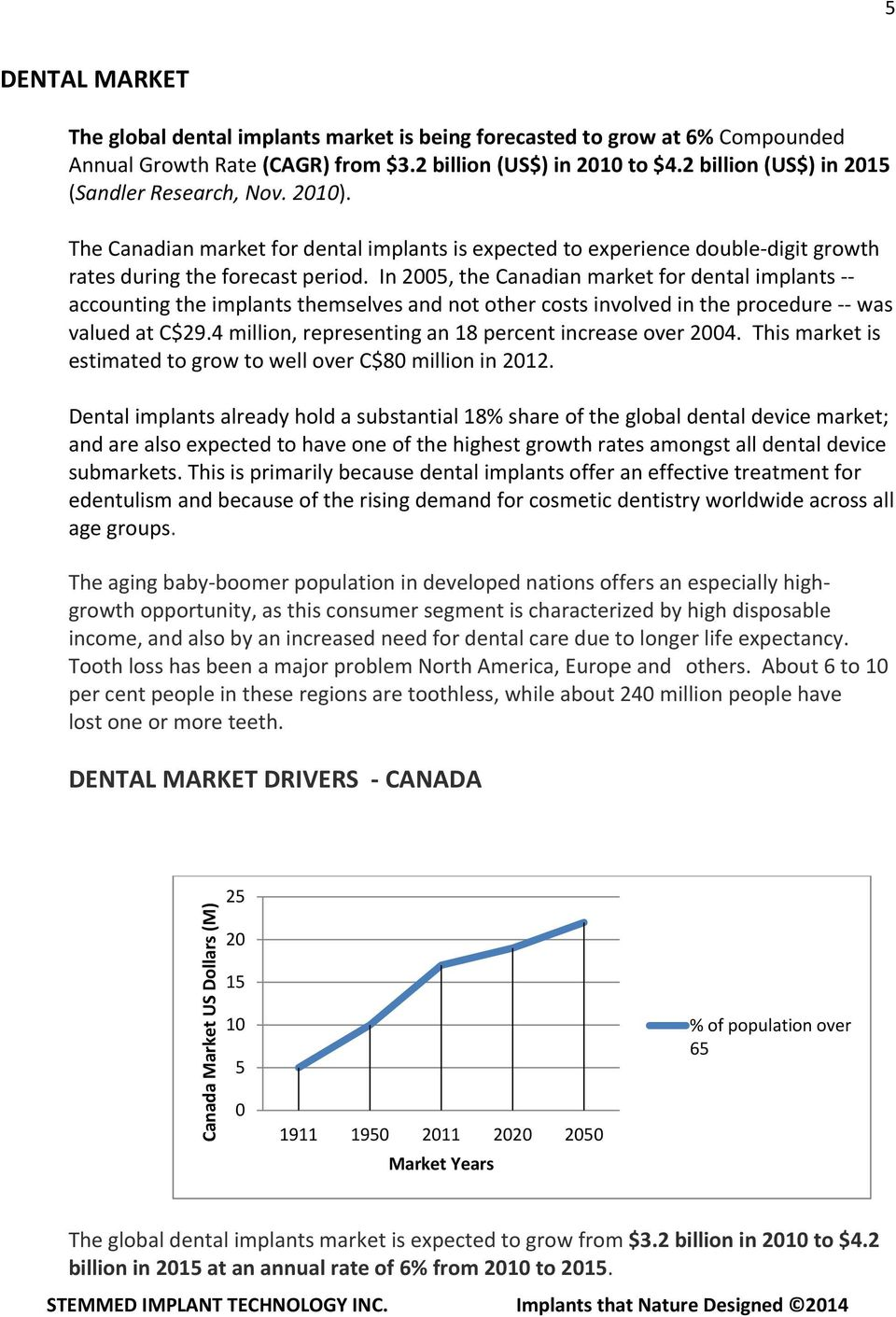In 2005, the Canadian market for dental implants -- accounting the implants themselves and not other costs involved in the procedure -- was valued at C$29.