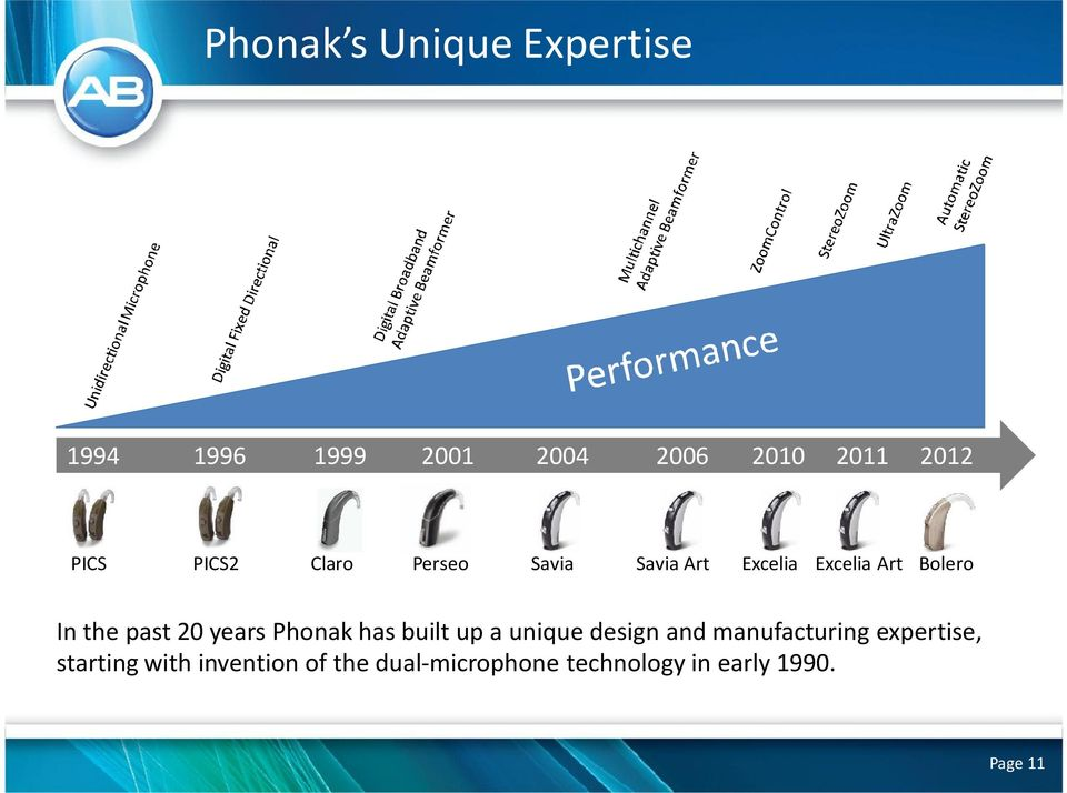 20 years Phonak has built up a unique design and manufacturing expertise,