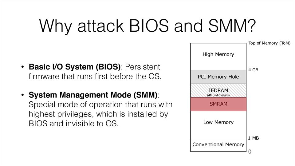 System Management Mode (SMM): Special mode of operation that S runs E M with R highest privileges, which is installed by BIOS and invisible to OS.