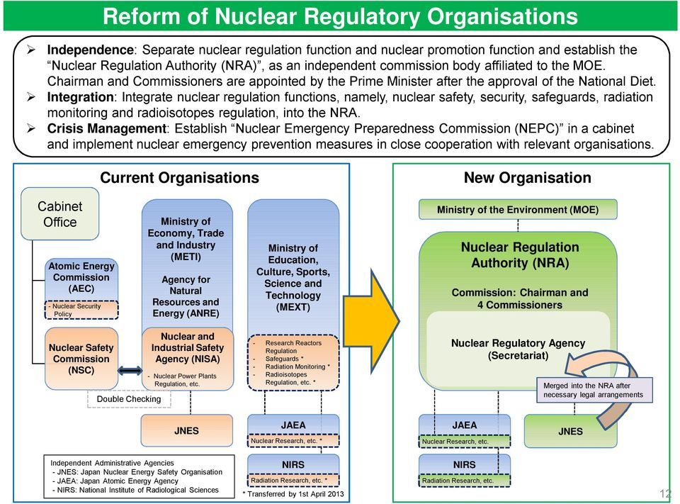 Integration: Integrate nuclear regulation functions, namely, nuclear safety, security, safeguards, radiation monitoring and radioisotopes regulation, into the NRA.