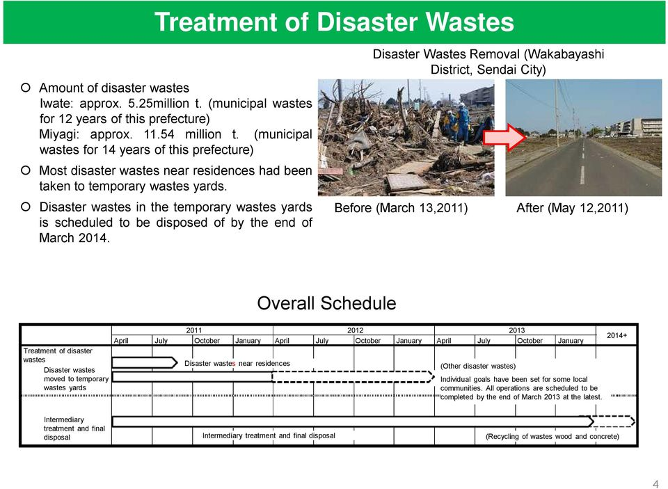 Disaster wastes in the temporary wastes yards is scheduled to be disposed of by the end of March 2014.