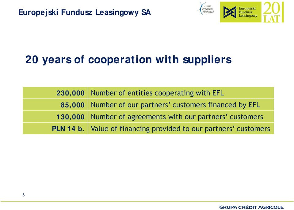 partners customers financed by EFL 130,000 Number of agreements with our