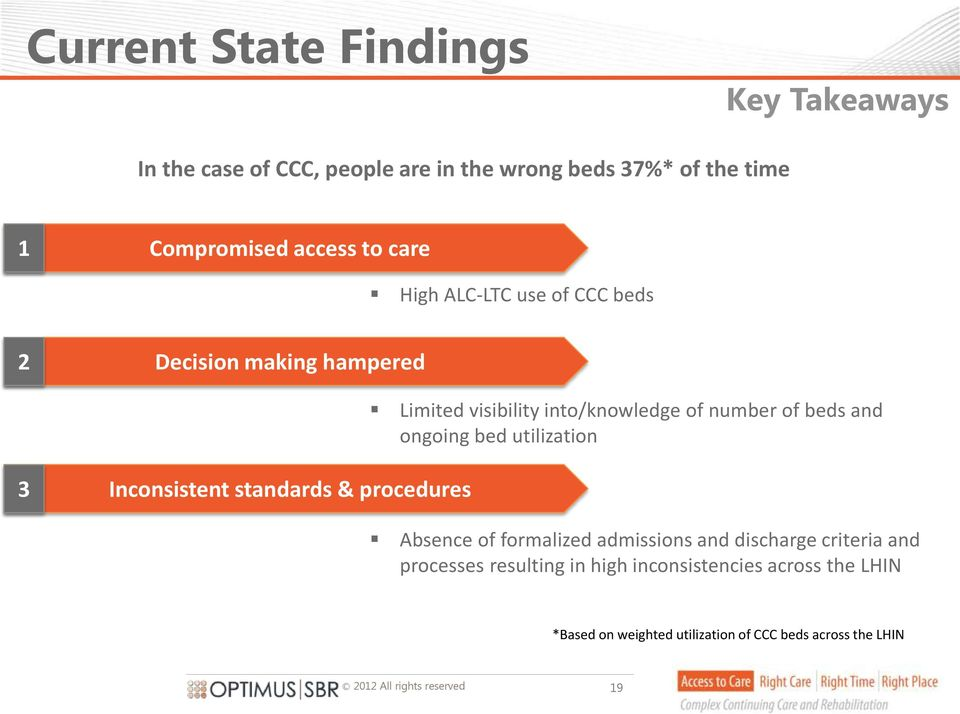 beds and ongoing bed utilization 3 Inconsistent standards & procedures Absence of formalized admissions and discharge
