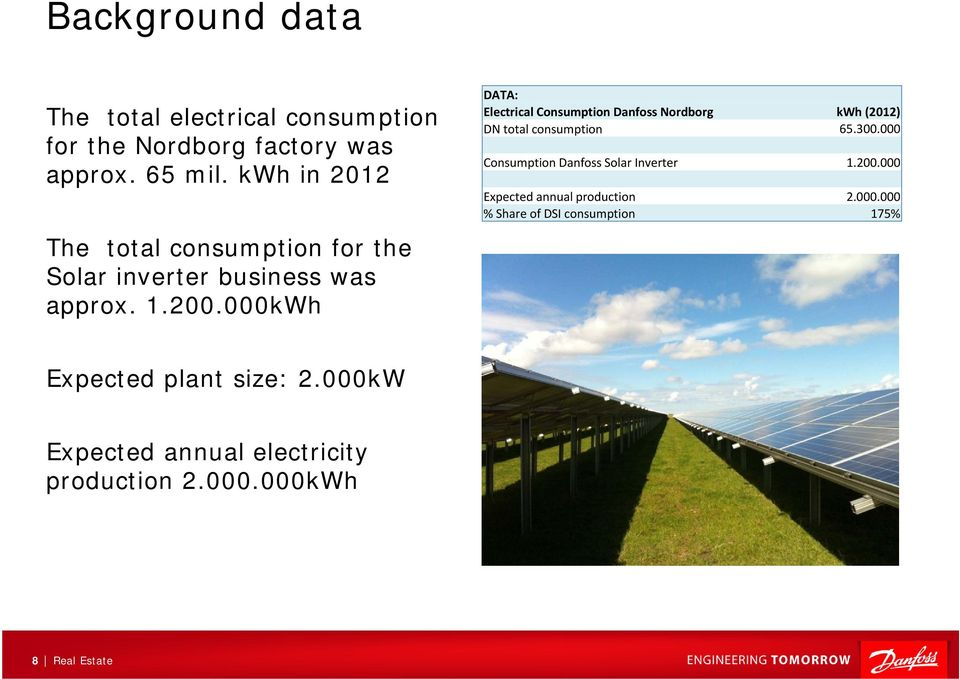 000kWh DATA: Electrical Consumption Danfoss Nordborg kwh (2012) DN total consumption 65.300.