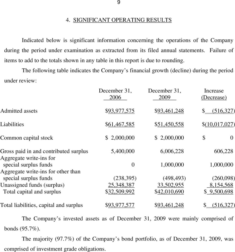 under review: The following table indicates the Company s financial growth (decline) during the period December 31, 2006 December 31, 2009 Increase (Decrease) Admitted assets $93,977,575 $93,461,248