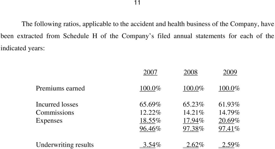 2007 2008 2009 Premiums earned 100.0% 100.0% 100.0% Incurred losses 65.69% 65.23% 61.