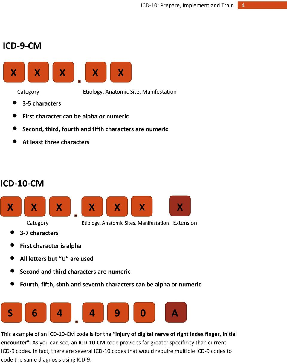 numeric Fourth, fifth, sixth and seventh characters can be alpha or numeric S X X 6 X 4 4 X 9 X 0 X A This example of an ICD-10-CM code is for the injury of digital nerve of right index finger,