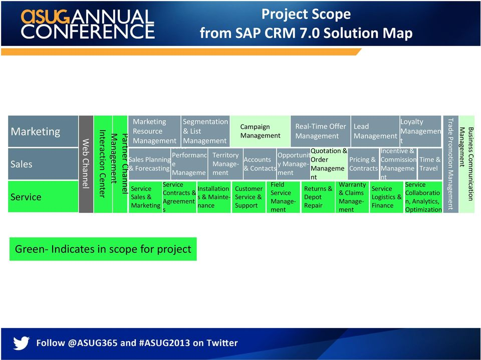 Service Transformation with SAP Intuitive Surgical  Satish