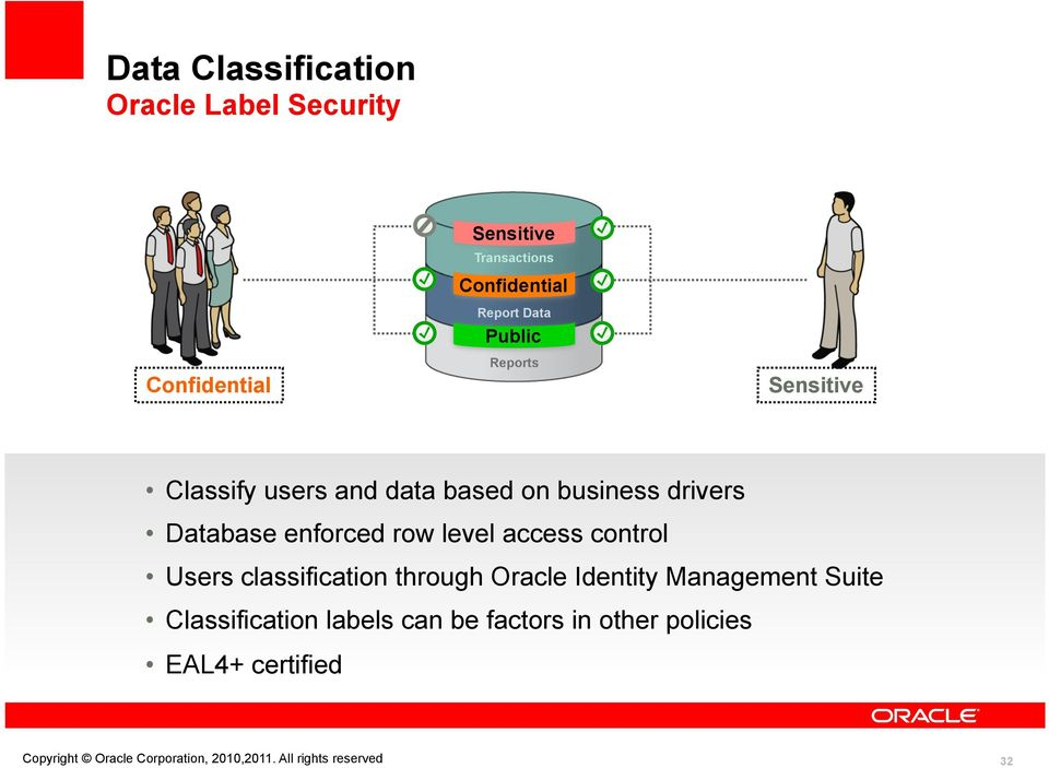access control Users classification through Oracle Identity Management Suite Classification labels can