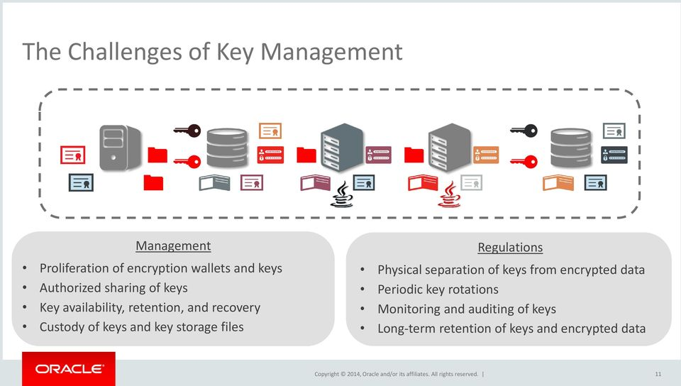 key storage files Regulations Physical separation of keys from encrypted data Periodic