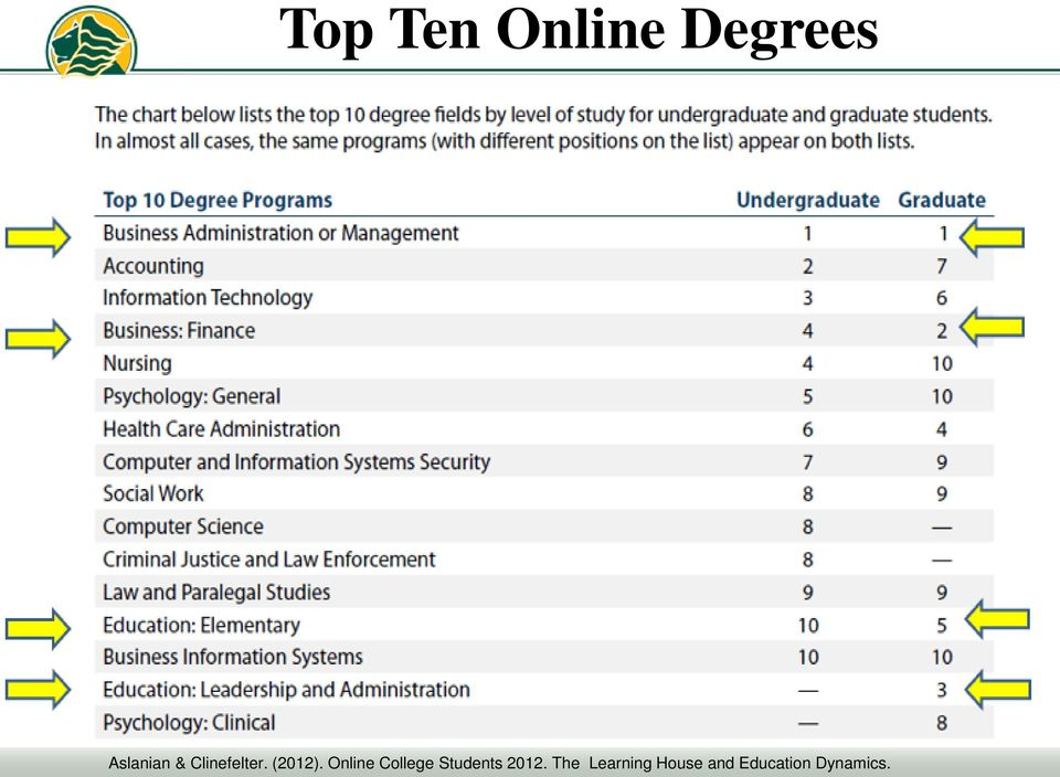 Online College Students 2012.