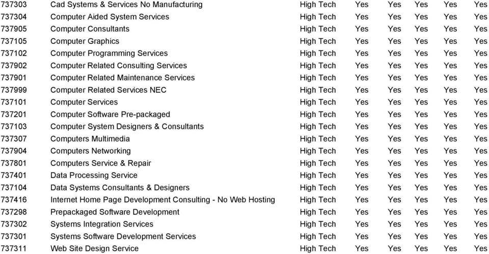737901 Computer Related Maintenance Services High Tech Yes Yes Yes Yes Yes 737999 Computer Related Services NEC High Tech Yes Yes Yes Yes Yes 737101 Computer Services High Tech Yes Yes Yes Yes Yes