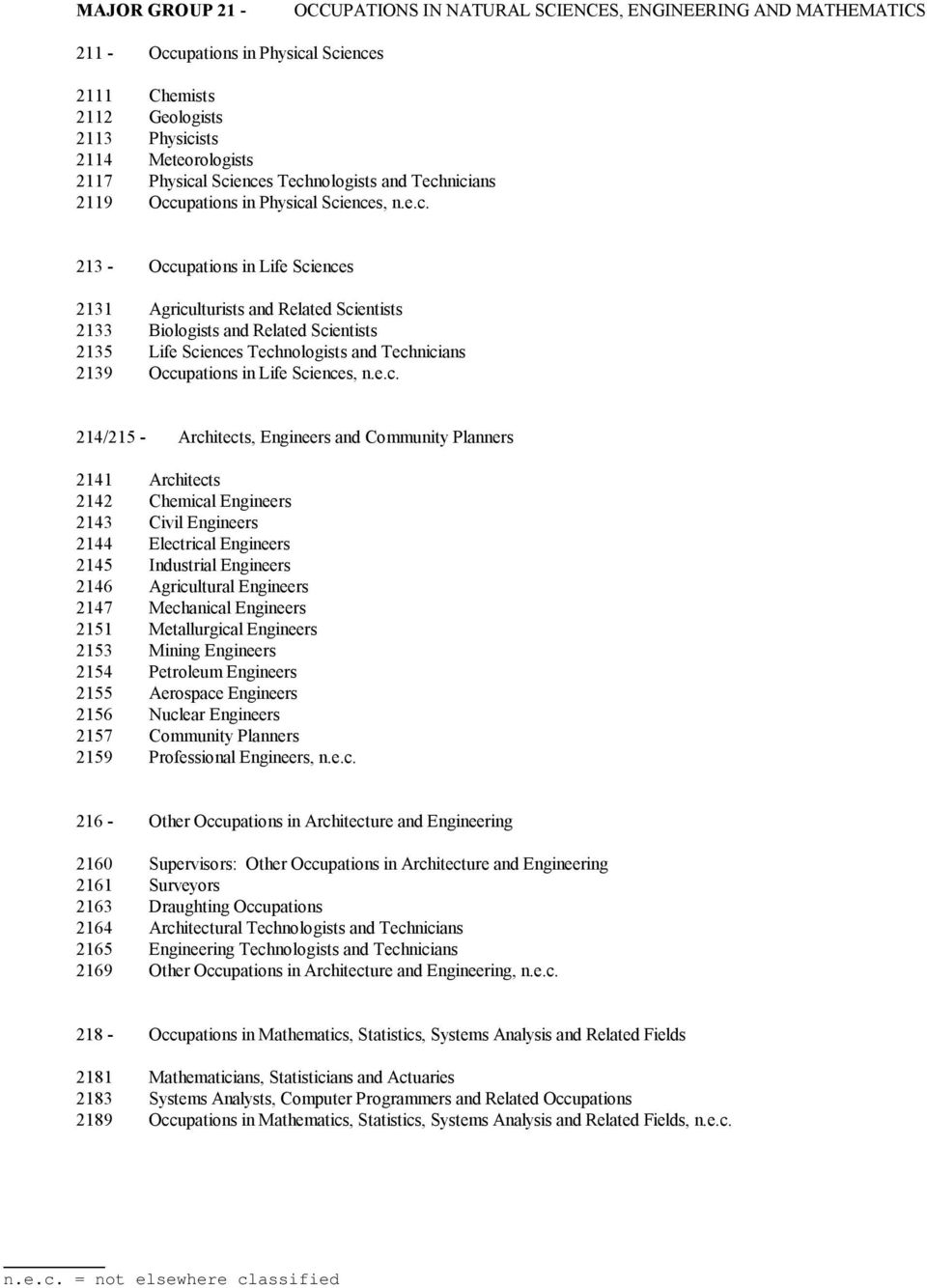 Scientists 2135 Life Sciences Technologists and Technicians 2139 Occupations in Life Sciences, n.e.c. 214/215 - Architects, Engineers and Community Planners 2141 Architects 2142 Chemical Engineers